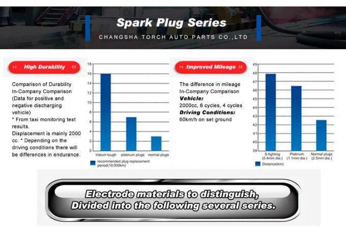 spark plug for automobiles & motorcycles